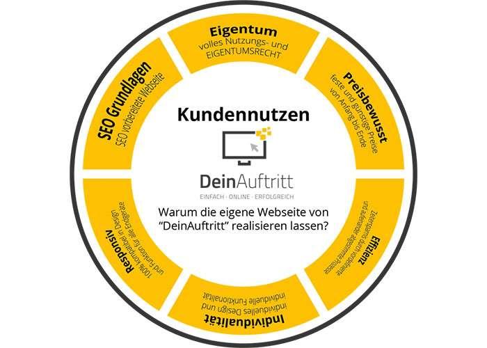 Der Kundennutzen von DeinAuftritt - Eigentum, Preisbewusst, Effizienz, Individualität, Responsiv, SEO Grundlagen